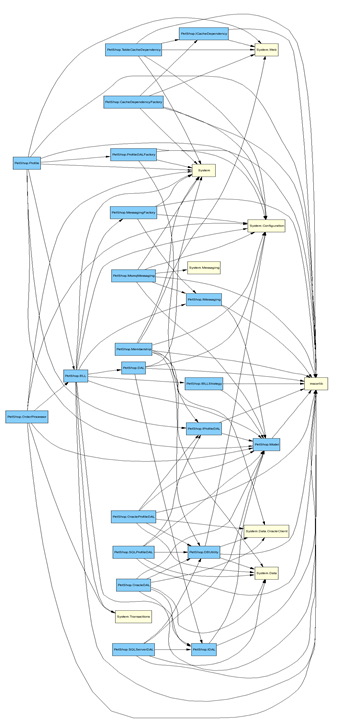 ComponentDependenciesDiagram